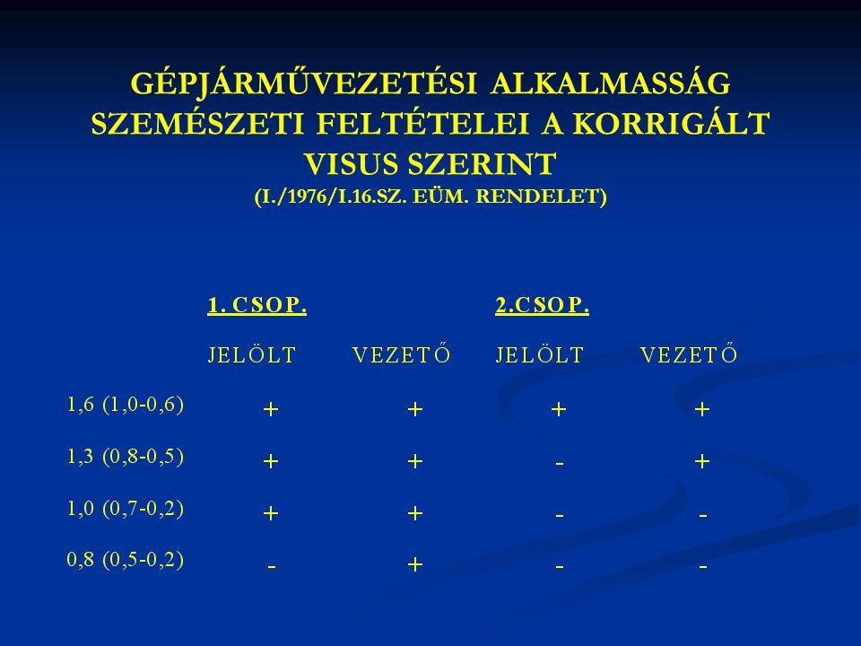GÉPJÁRMŰVEZETÉSI ALKALMASSÁG SZEMÉSZETI FELTÉTELEI A KORRIGÁLT VISUS SZERINT (I./1976/I.16.SZ.
