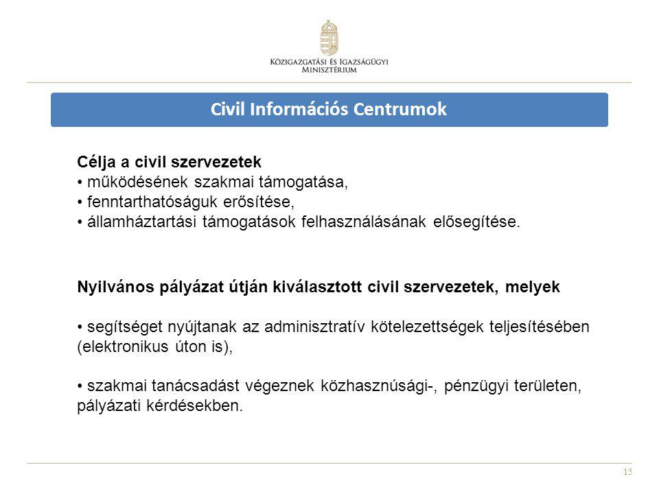 Civil Információs Centrumok