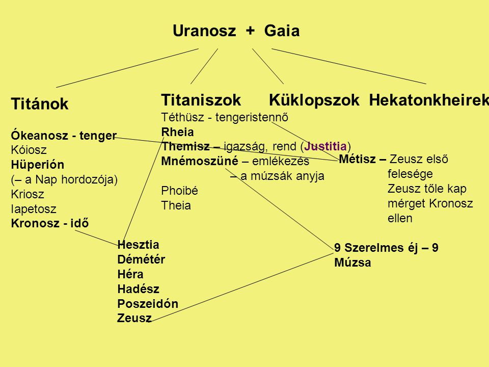 Uranosz + Gaia Titaniszok Küklopszok Hekatonkheirek Titánok