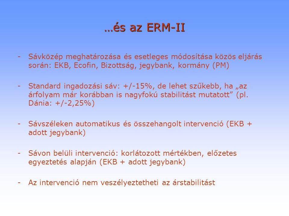 …és az ERM-II Sávközép meghatározása és esetleges módosítása közös eljárás során: EKB, Ecofin, Bizottság, jegybank, kormány (PM)