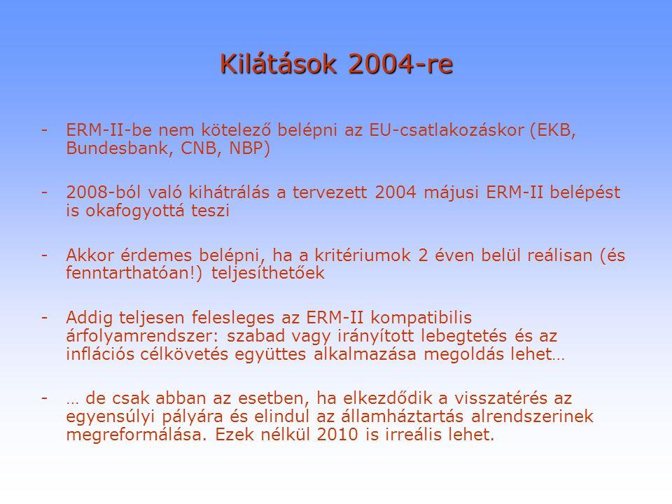 Kilátások 2004-re ERM-II-be nem kötelező belépni az EU-csatlakozáskor (EKB, Bundesbank, CNB, NBP)