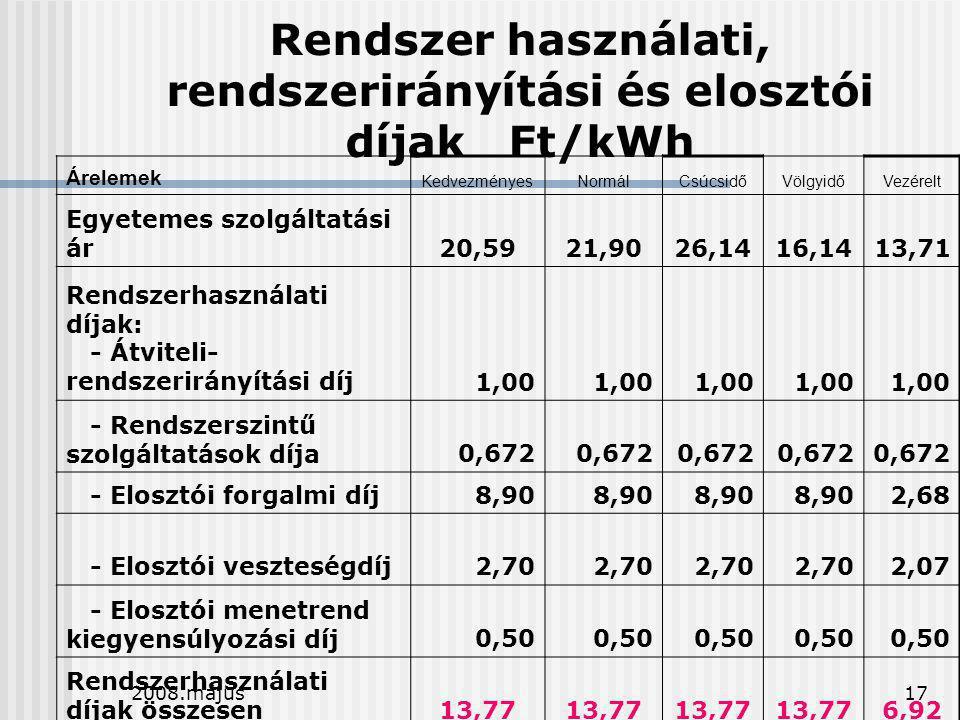 Rendszer használati, rendszerirányítási és elosztói díjak Ft/kWh