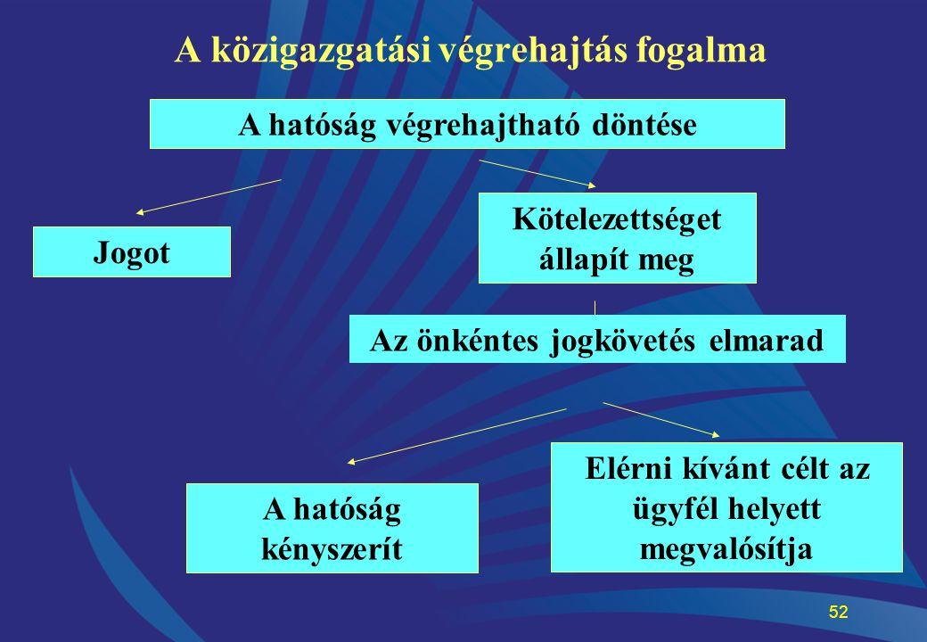 A közigazgatási végrehajtás fogalma