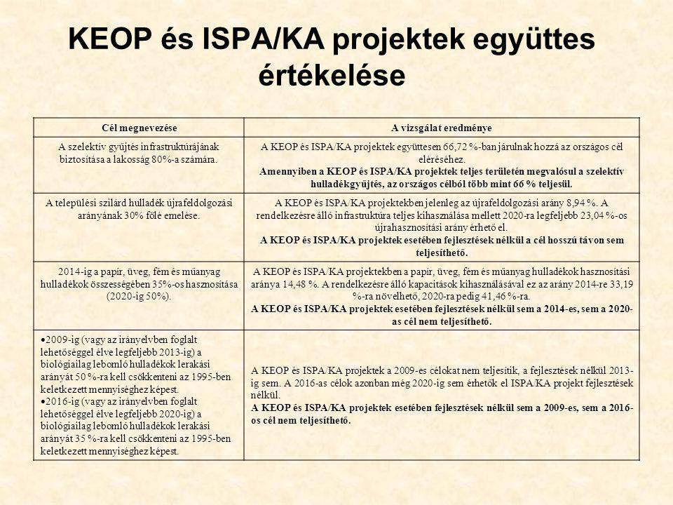 KEOP és ISPA/KA projektek együttes értékelése