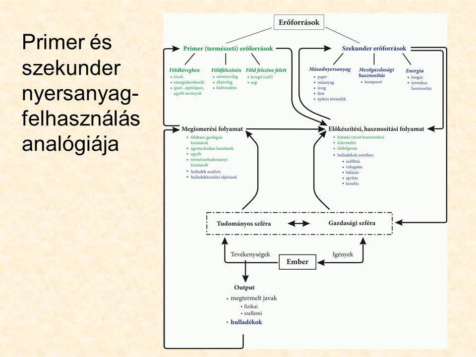 Primer és szekunder nyersanyag-felhasználás analógiája