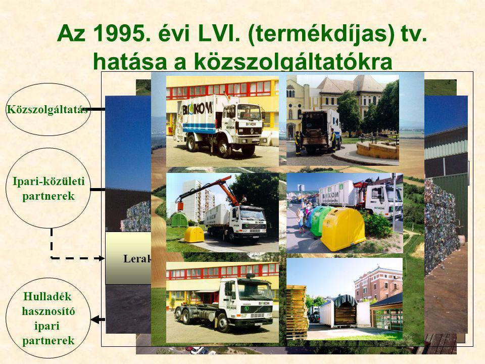 Az 1995. évi LVI. (termékdíjas) tv. hatása a közszolgáltatókra