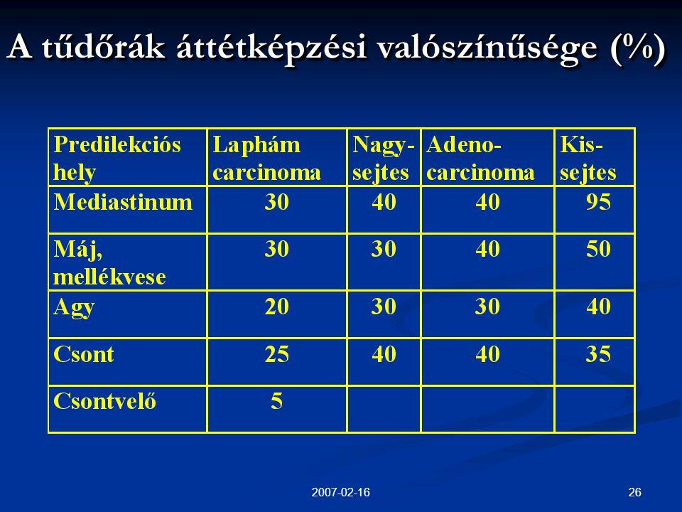 A tűdőrák áttétképzési valószínűsége (%)