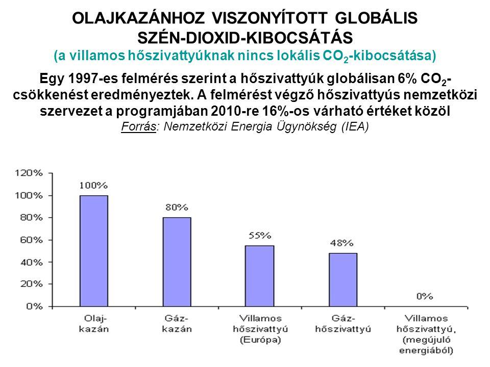 OLAJKAZÁNHOZ VISZONYÍTOTT GLOBÁLIS SZÉN-DIOXID-KIBOCSÁTÁS (a villamos hőszivattyúknak nincs lokális CO2-kibocsátása) Egy 1997-es felmérés szerint a hőszivattyúk globálisan 6% CO2-csökkenést eredményeztek.