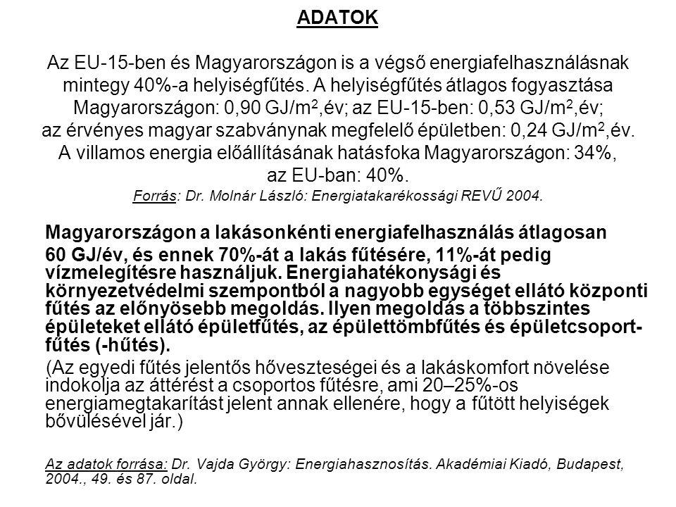 Magyarországon a lakásonkénti energiafelhasználás átlagosan