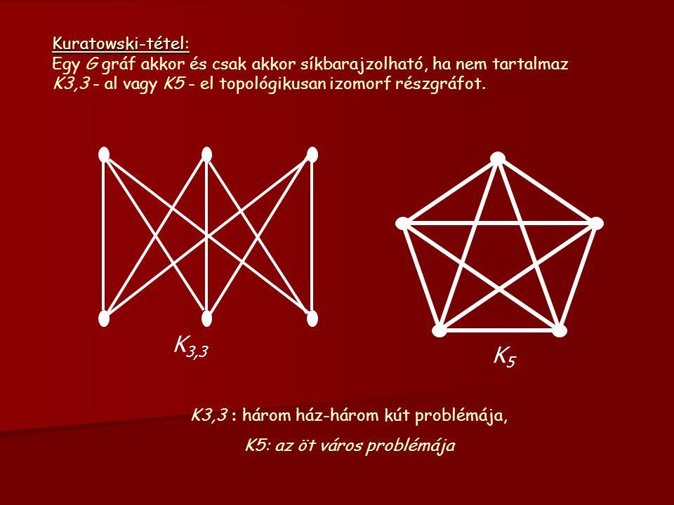 Kuratowski-tétel: Egy G gráf akkor és csak akkor síkbarajzolható, ha nem tartalmaz K3,3 - al vagy K5 - el topológikusan izomorf részgráfot.