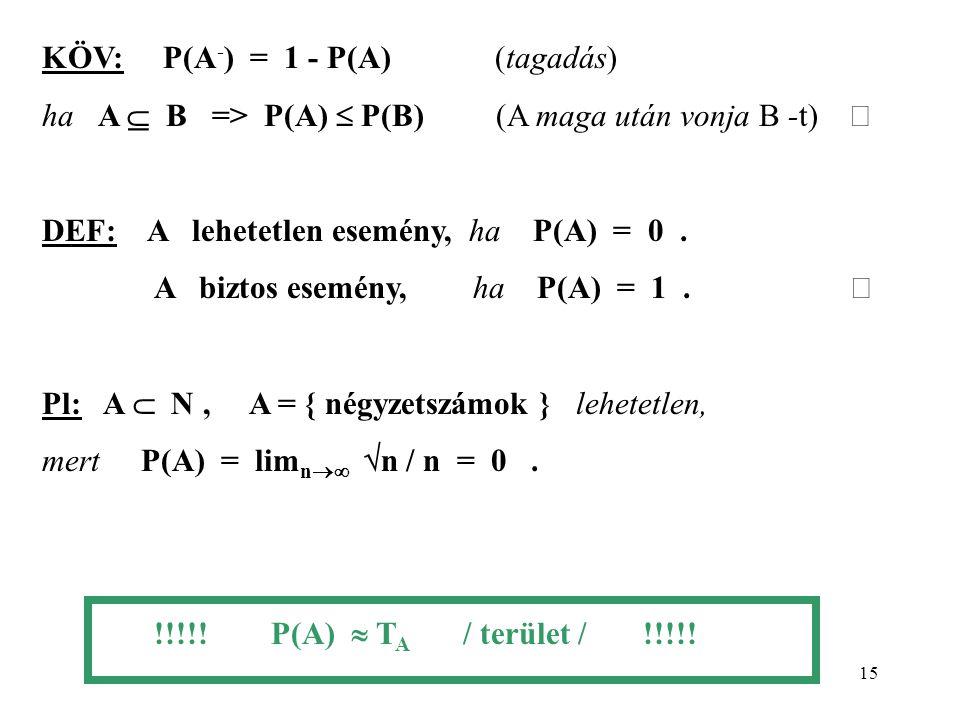 KÖV: P(A-) = 1 - P(A) (tagadás)
