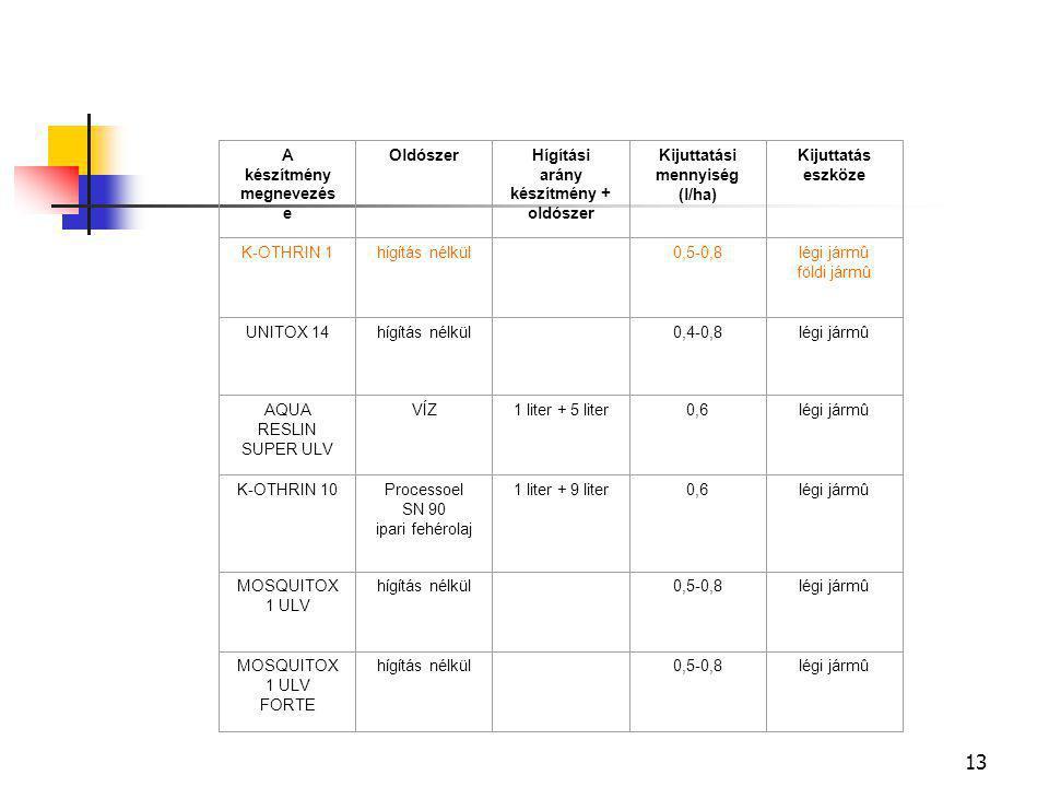 A készítmény megnevezése Oldószer Hígítási arány készítmény + oldószer