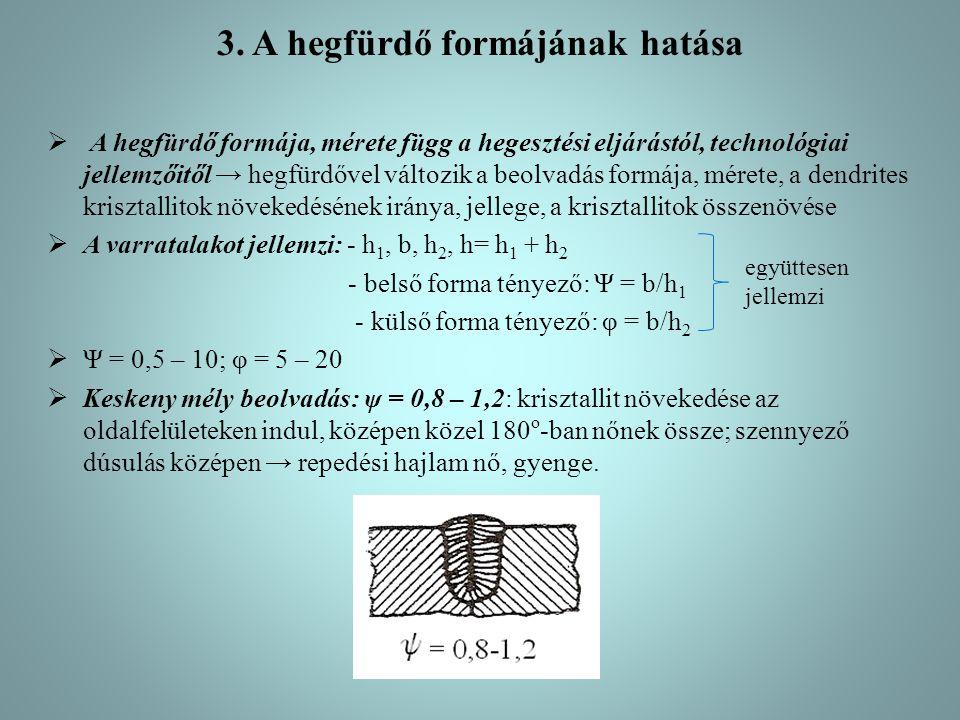 3. A hegfürdő formájának hatása