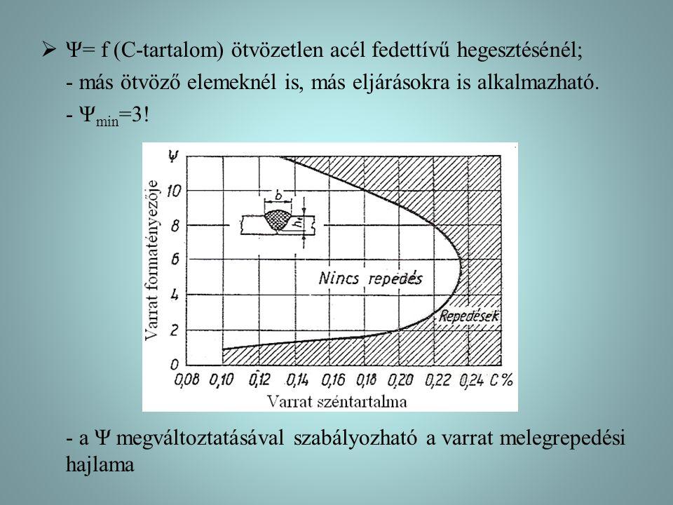 Ψ= f (C-tartalom) ötvözetlen acél fedettívű hegesztésénél;