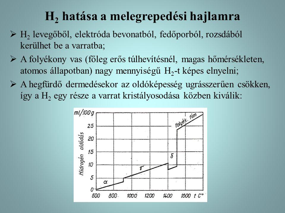 H2 hatása a melegrepedési hajlamra