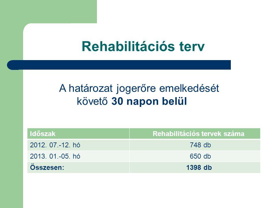 Rehabilitációs tervek száma