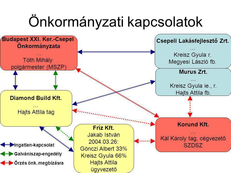 Önkormányzati kapcsolatok