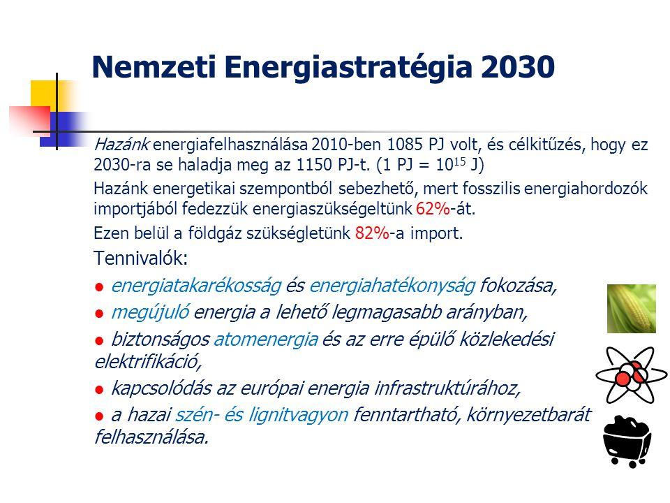 Nemzeti Energiastratégia 2030