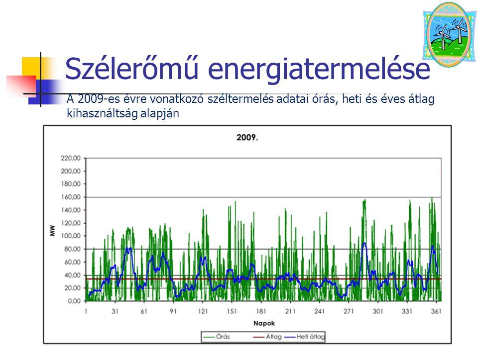 Szélerőmű energiatermelése