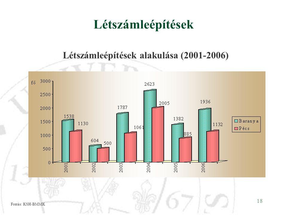 Létszámleépítések Létszámleépítések alakulása (2001-2006)