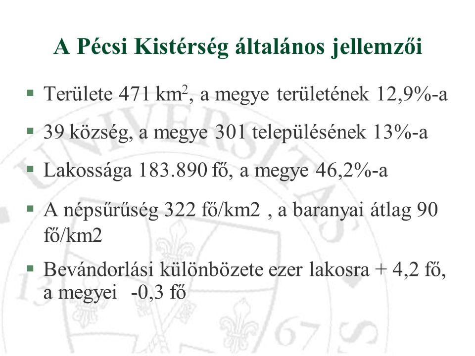A Pécsi Kistérség általános jellemzői