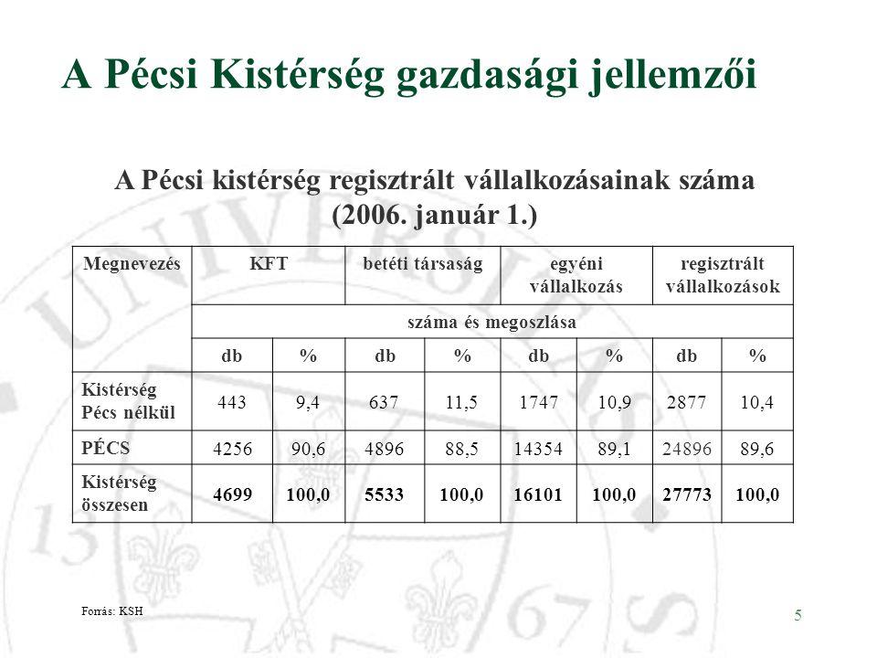 A Pécsi Kistérség gazdasági jellemzői