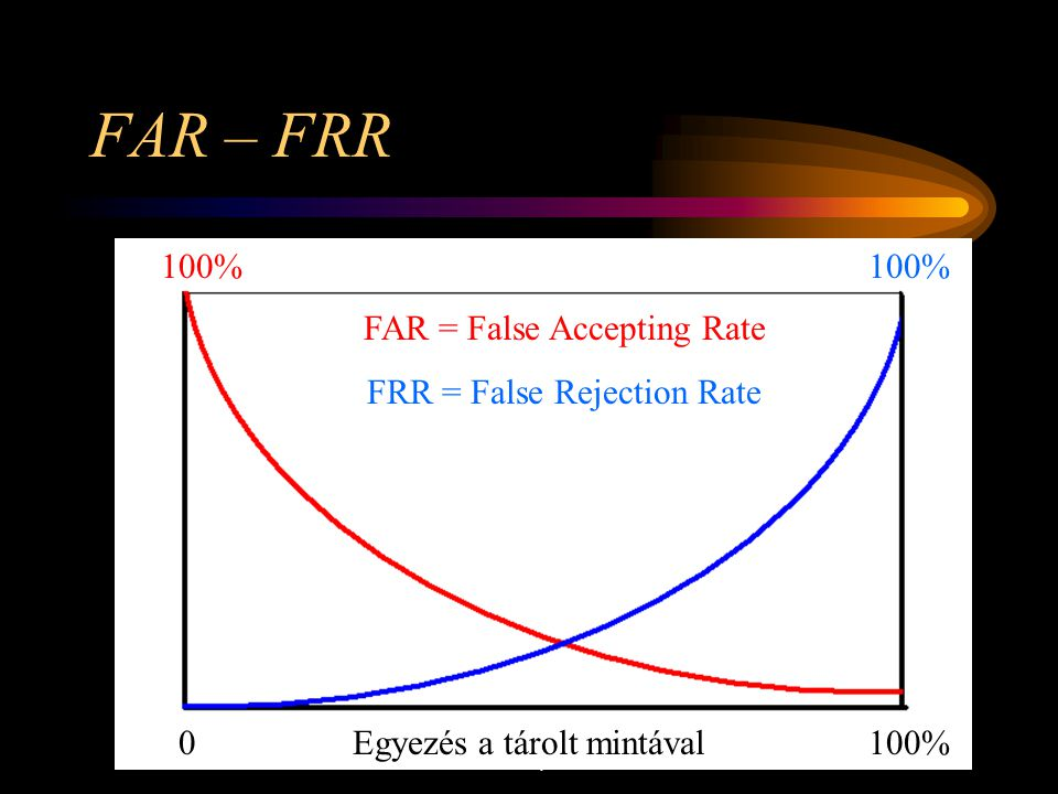 FAR – FRR 100% 100% FAR = False Accepting Rate