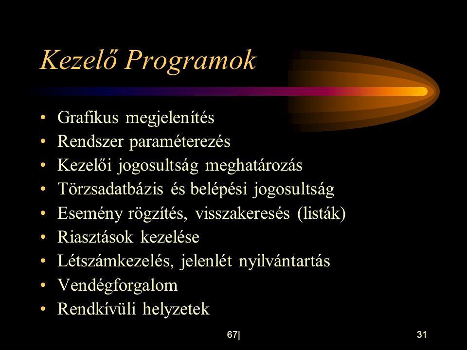 Kezelő Programok Grafikus megjelenítés Rendszer paraméterezés