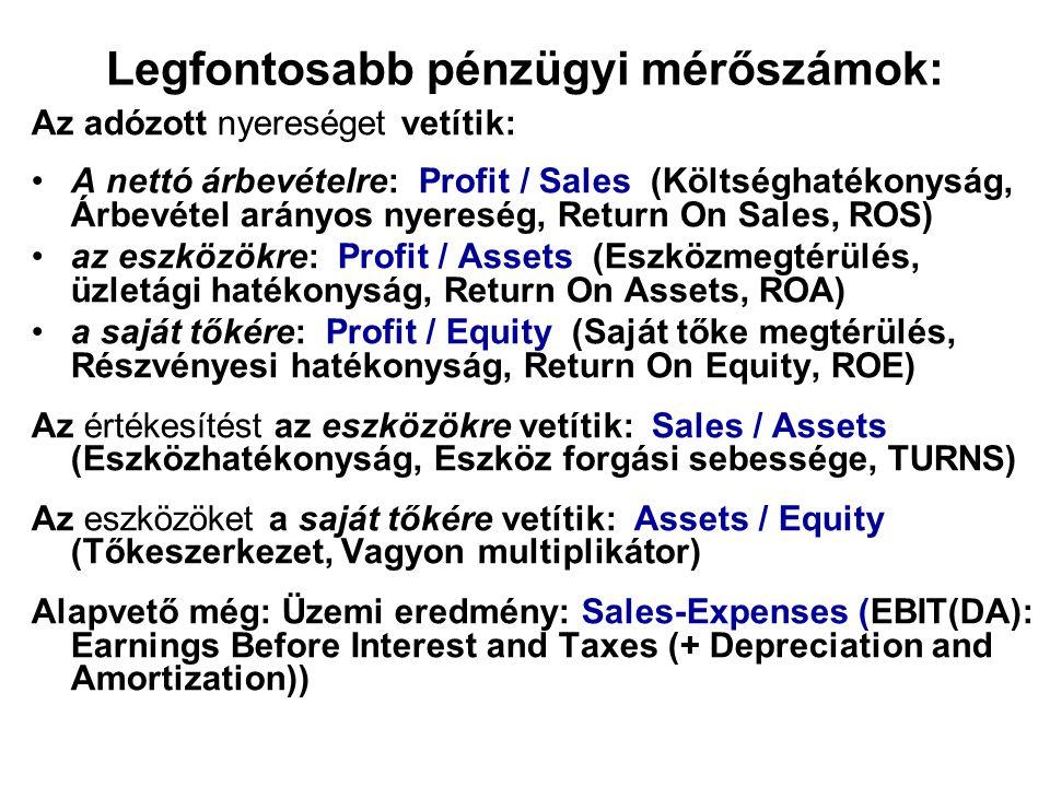 Legfontosabb pénzügyi mérőszámok: