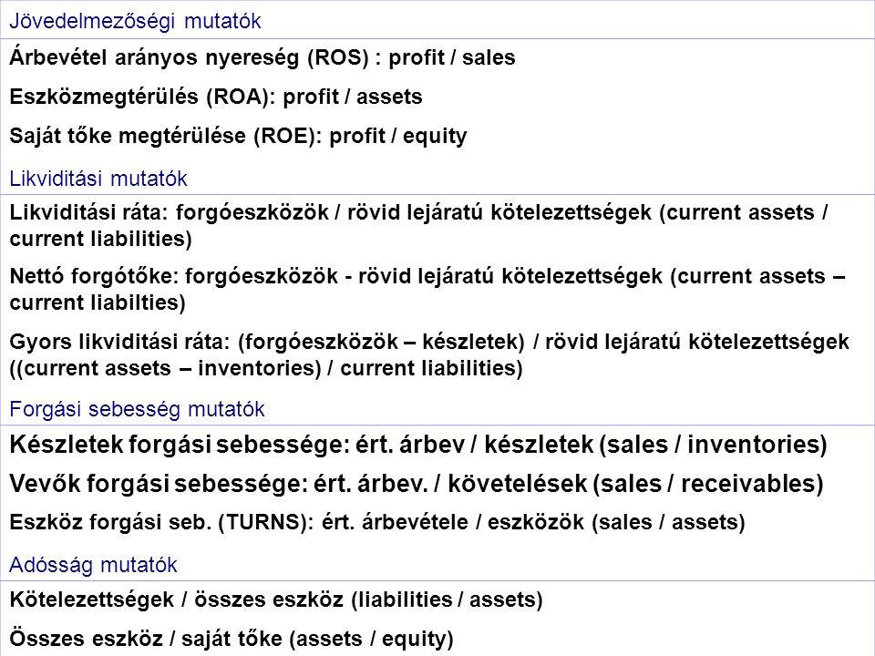 Pénzügyi mutatók Jövedelmezőségi mutatók. Árbevétel arányos nyereség (ROS) : profit / sales. Eszközmegtérülés (ROA): profit / assets.