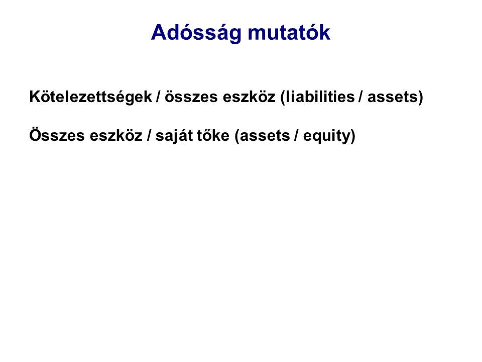 Adósság mutatók Kötelezettségek / összes eszköz (liabilities / assets)