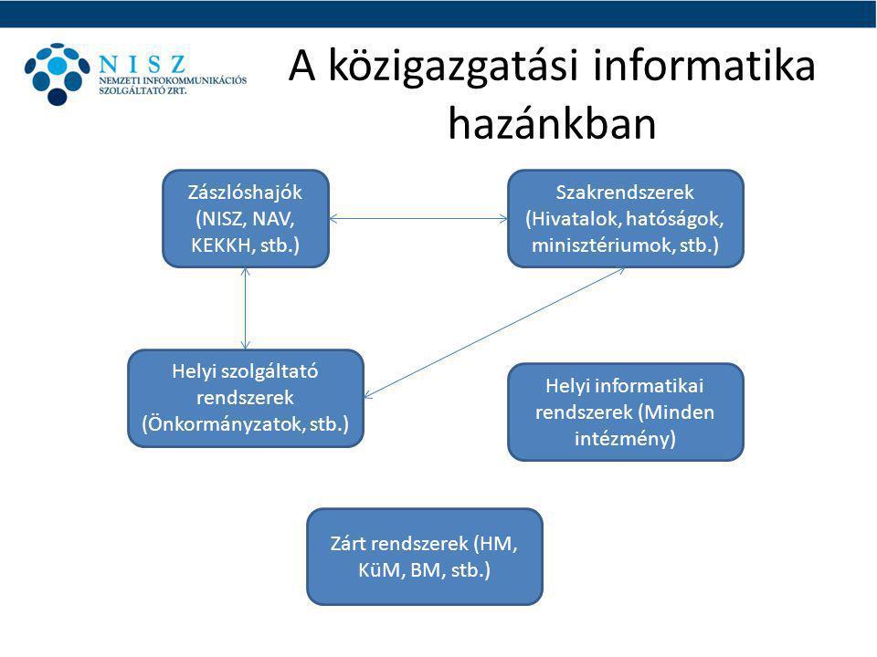 A közigazgatási informatika hazánkban