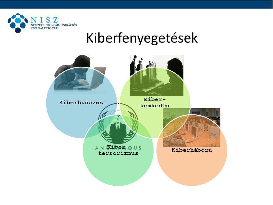 Kiberfenyegetések Kiberbűnözés Kiber-terrorizmus Kiber-kémkedés