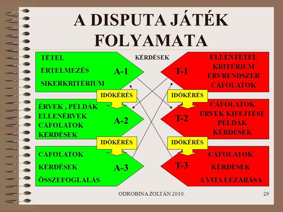 A DISPUTA JÁTÉK FOLYAMATA