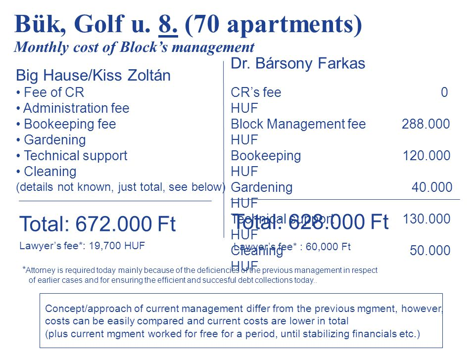 Bük, Golf u. 8. (70 apartments) Monthly cost of Block's management