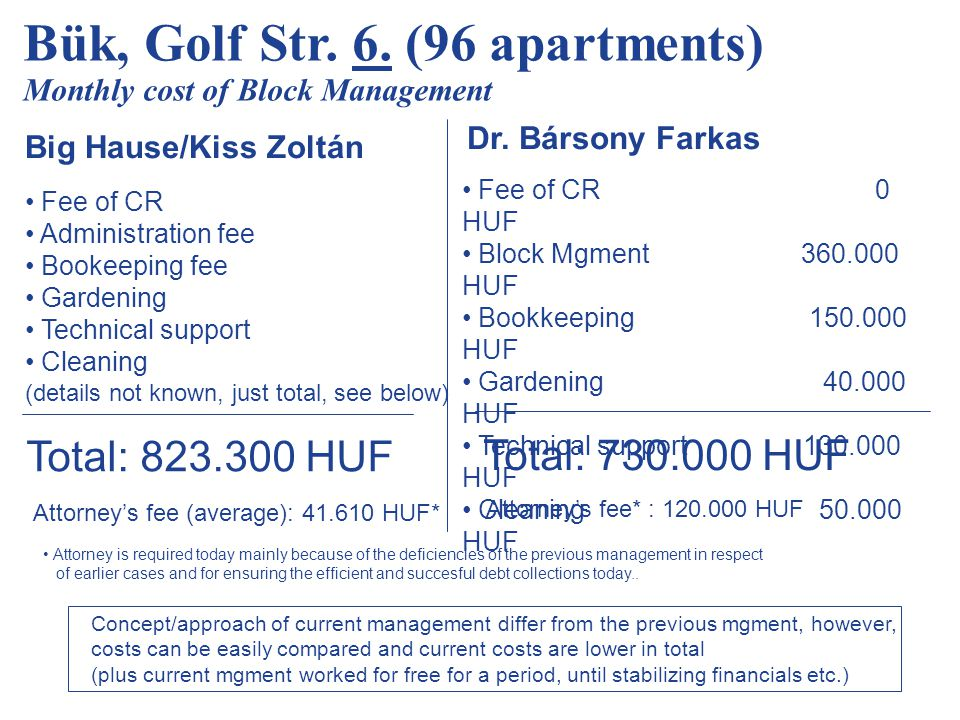 Bük, Golf Str. 6. (96 apartments) Monthly cost of Block Management