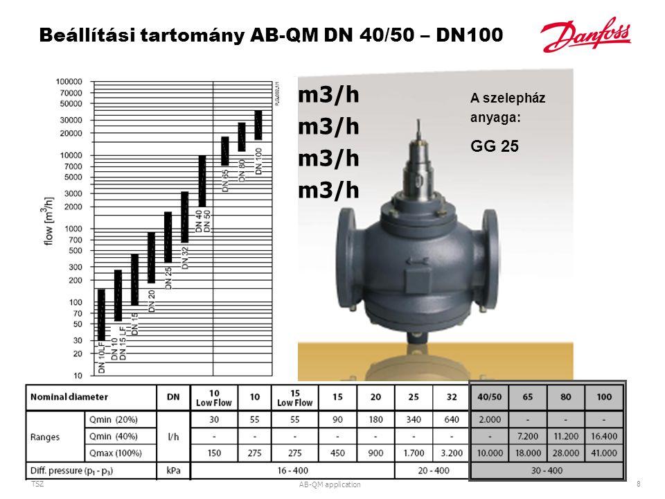 Beállítási tartomány AB-QM DN 40/50 – DN100