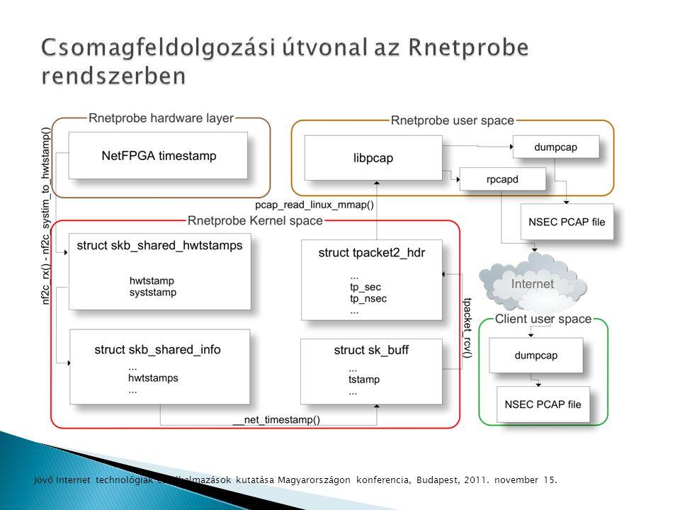 Csomagfeldolgozási útvonal az Rnetprobe rendszerben