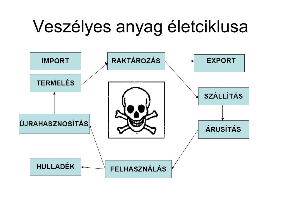 Veszélyes anyag életciklusa