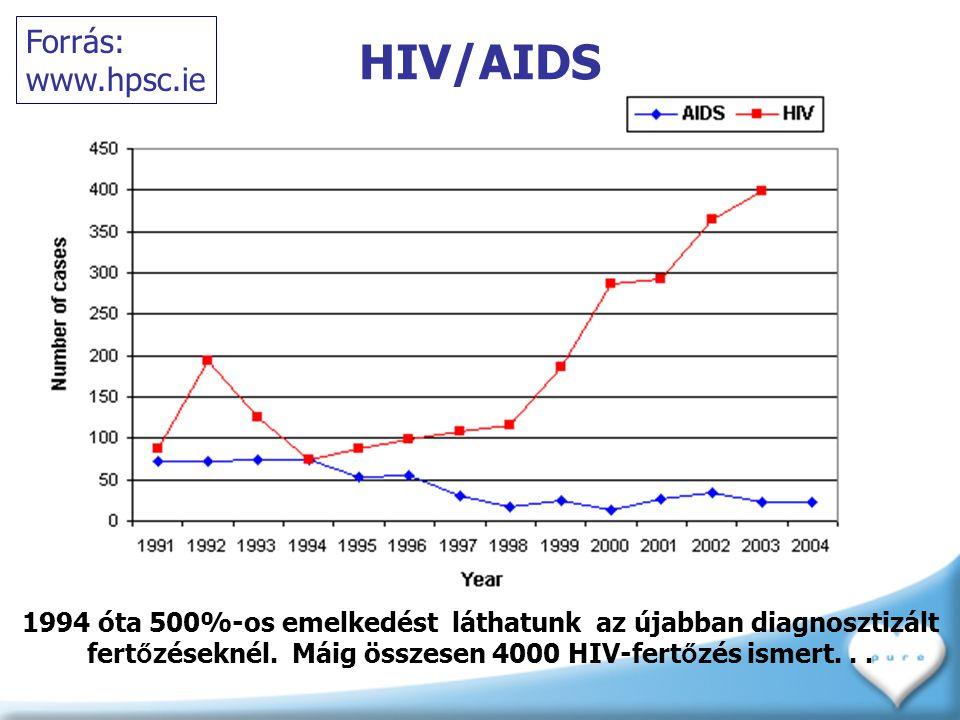 HIV/AIDS Forrás: www.hpsc.ie