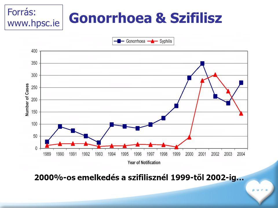 Gonorrhoea & Szifilisz