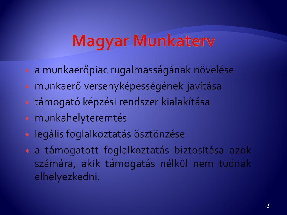 Magyar Munkaterv a munkaerőpiac rugalmasságának növelése