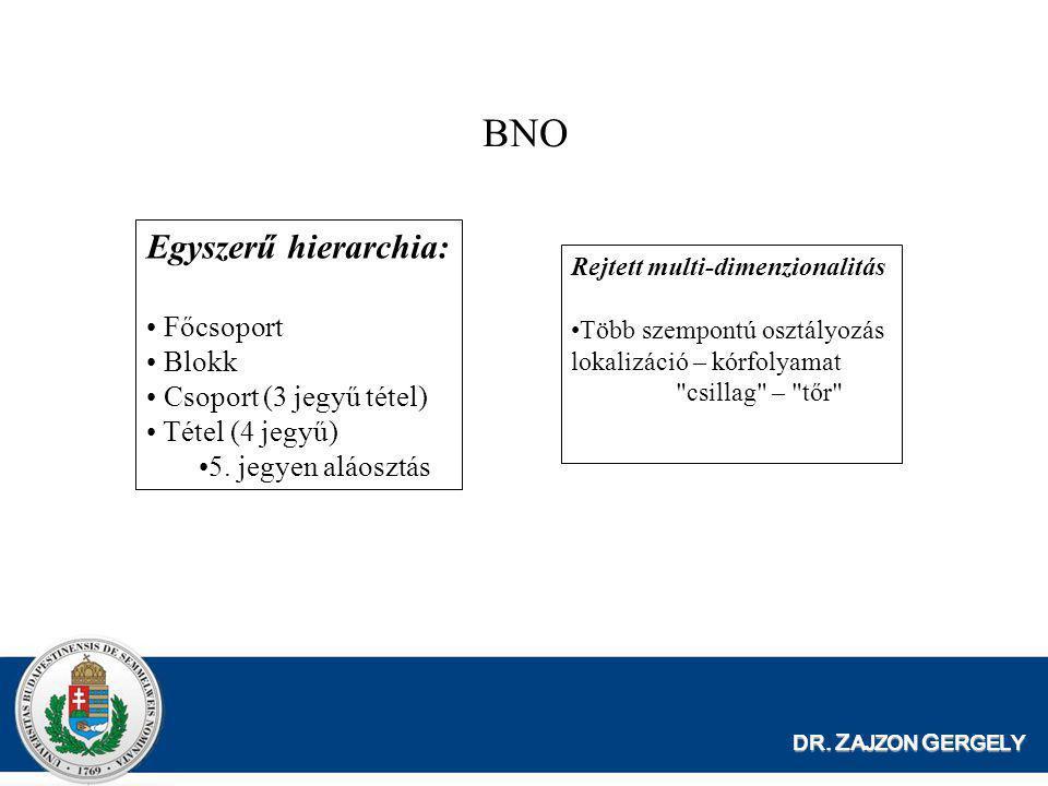BNO Egyszerű hierarchia: Főcsoport Blokk Csoport (3 jegyű tétel)