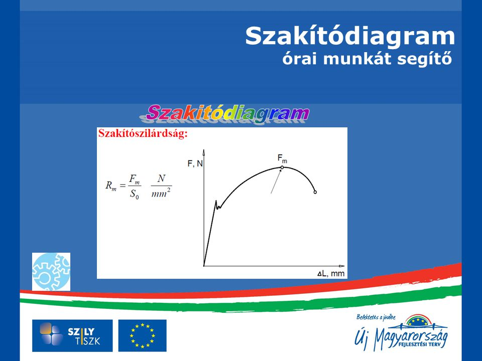 Szakítódiagram órai munkát segítő Szakitódiagram