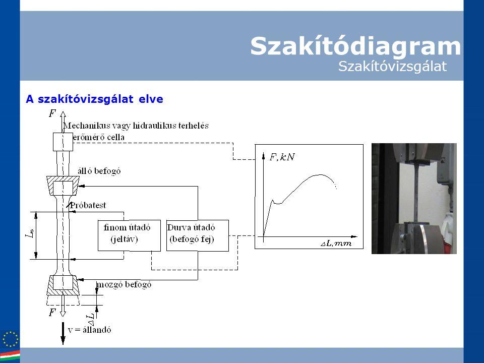 Szakítódiagram Szakítóvizsgálat A szakítóvizsgálat elve