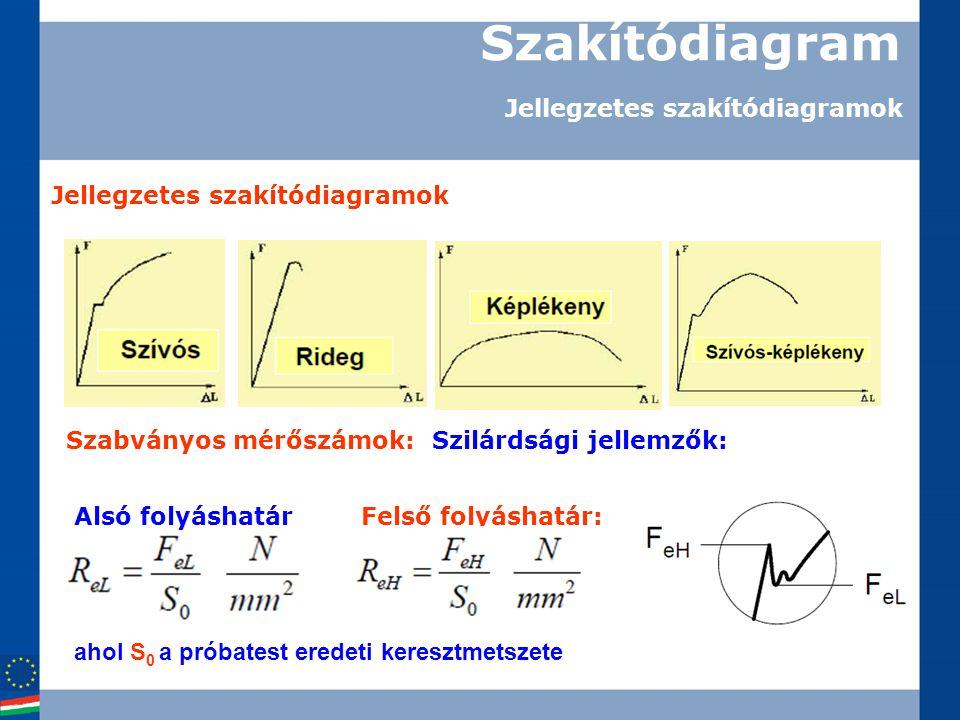 Szakítódiagram Jellegzetes szakítódiagramok