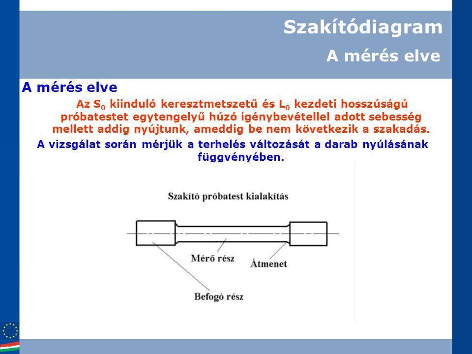 Szakítódiagram A mérés elve A mérés elve