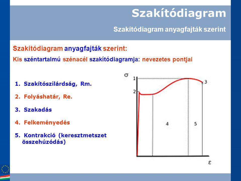 Szakítódiagram Szakítódiagram anyagfajták szerint