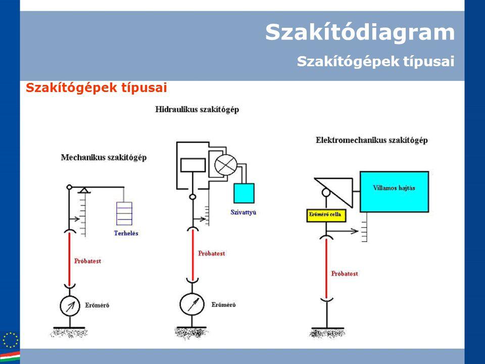 Szakítódiagram Szakítógépek típusai Szakítógépek típusai