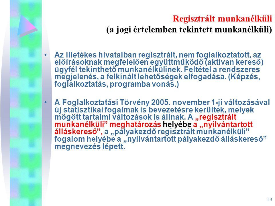 Regisztrált munkanélküli (a jogi értelemben tekintett munkanélküli)